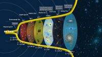Big Bang and Inflation Explain Our Universe