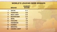 Beers of the World: Who Drinks What